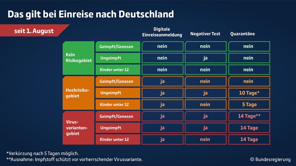 Travel Regulations Germany